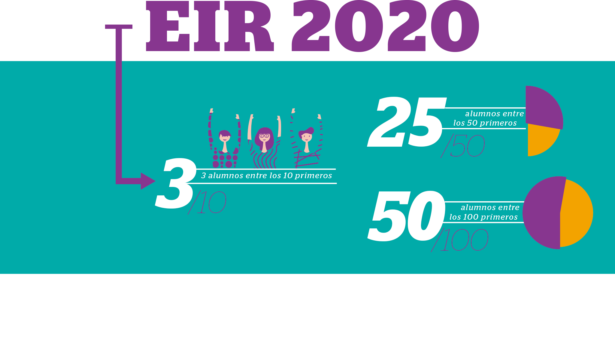 Resultados EIR Marzo 2020 IFSES Mayo