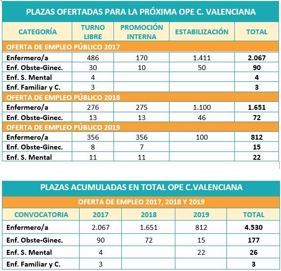 plazas convocadas para la fecha ope de enfermería valencia